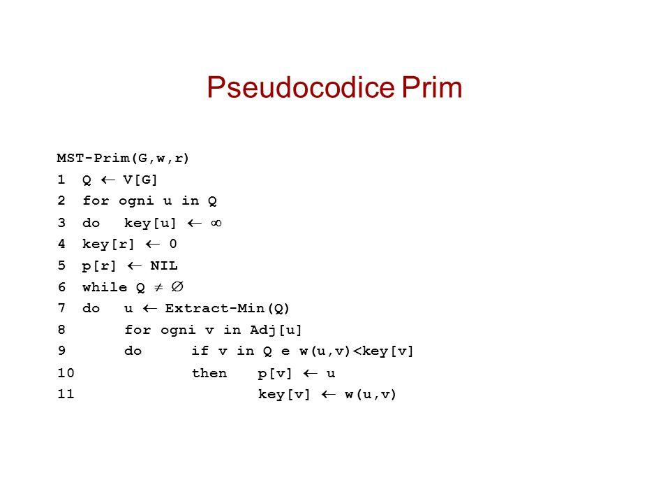 Pseudocodice Prim MST-Prim(G,w,r) 1 Q  V[G] 2 for ogni u in Q